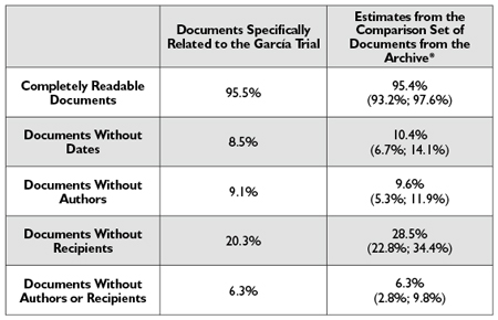 Table 1—A Comparison of Basic Information in Both Sets of Documents (Legibility, Dates, Authors, and Recipients)