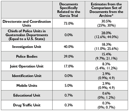 Table 2—A Comparison of the Level of Knowledge of Both Sets of Documents by Specific Police Units