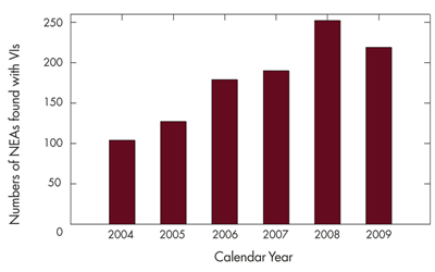 Figure 3: NEAs discovered between calendar years 2004 and 2009 exhibiting VI orbital solutions (taken from SENTRY risk list and archive). The increasing trend with time is mainly because discovery surveys have become more efficient in discovering NEAs over the years. The efficiency of impact monitoring systems in finding VIs is very high, and it has been almost always the same through the years.