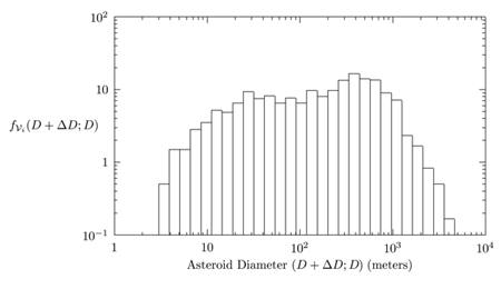 Figure 4: Annual frequency fvi (D+∆ D; D) of VI detections, estimated using all NEAs discovered between calendar years 2004 and 2009 and listed in the SENTRY risk list (and archive). The size range of this group is from ~3m up to a maximum of ~4 km. The size bins are spaced geometrically (such that D + ∆D = 1.3D).