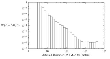 Figure 5. The probability W(D + ∆D; D) as a function of asteroid diameter. The size bins are spaced geometrically (such that D + ∆D = 1.3D). W(D + ∆D; D) represents the probability that an asteroid with VIs, and thus an asteroid inserted into the risk lists of the monitoring systems, has its probability Vi eventually reaching unity. It is thought that the whole population of NEAs with diameter larger than nearly 4km has probably already been discovered and the orbits are also known to be safe for the Earth. This is the reason why no VI has been found so far for such NEAs.