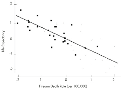 Figure 1. A scatterplot of 2010–2011 life expectancy vs. firearm death rate per 100,000 by state. The bold points are states that voted for Obama in the 2012 presidential election. The data are standardized (z-scores).