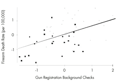 Figure 2. The horizontal axis shows the 2012 NCIS firearm background checks per 100,000 in each state; the vertical axis is the firearm death rate per 100,000. Bold points are blue states.