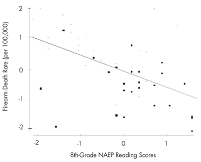 Figure 3. The horizontal axis shows 2011 NAEP 8th-grade reading scores; the vertical axis has the firearm death rate per 100,000.