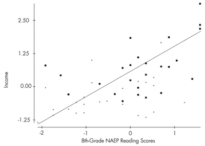 Figure 4. The horizontal axis shows 2011 NAEP 8th-grade reading scores; the vertical axis shows the 2010 per capita income.
