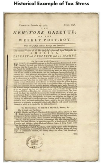 Figure 1. Photograph showing front page of The New York Gazette of Thursday, December 19, 1765. Article describes growing American colonial discontent toward increasing British parliamentary taxation. At the time, new taxes were initiated to defray costs of securing the empire and involved duties around stamping public documents (including legal papers, newspapers, and playing cards). An example of such stamping appears at lower left of the page. The discontent would contribute to the outbreak of the American Revolution in subsequent years.
