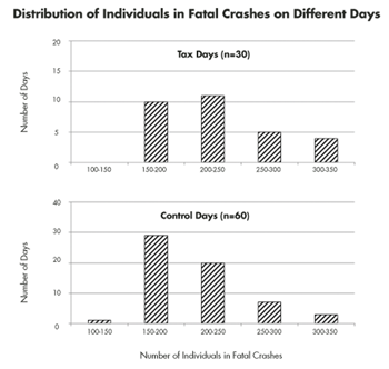 Figure 3. Upper panel for tax days and lower panel for control days. X-axis denotes grouping into five intervals of width 50 and spanning full range (minimum = 126, maximum = 348). Y-axis for count of days with corresponding number of persons (scale differs in panels since 1:2 ratio of tax days to control days). Distribution for tax days based on 6,783 individuals over 30 days (mean = 226.1 per day). Distribution for control days based on 12,758 individuals over 60 days (mean = 212.6 per day). Results show rightward shift in distribution where tax days more likely to have higher counts than control days.