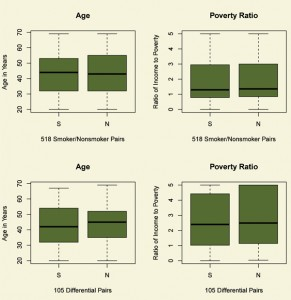 Figure 1. Balance of two continuous covariates, age and ratio of income to the poverty level, for daily smokers (S) and nonsmokers (N). The top boxplots refer the comparison of smokers and nonsmokers; the bottom boxplots to the differential comparison. After matching, the distributions of age and income are similar for daily smokers and nonsmokers.