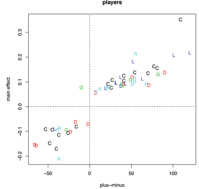 Figure 2. Left: Comparing player effects to the traditional plus-minus statistic for all players who had a non-zero player effect. Plot symbols give positional information: C = center, L = left wing, R = right wing, D = defense, and G = goalie. Right: Comparing team effects to their aggregate plus-minus values.