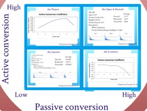Figure 3. Active and passive conversion rates by Team Statisti-nots