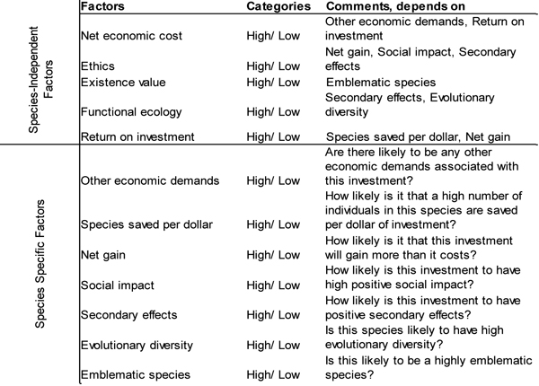 Table 2. Factors Included in BN (E2), Where the Response 'Invest in conservation of this species? (Yes/No)' Depends on Economics, Ethics, Functional Ecology, and Existence Value