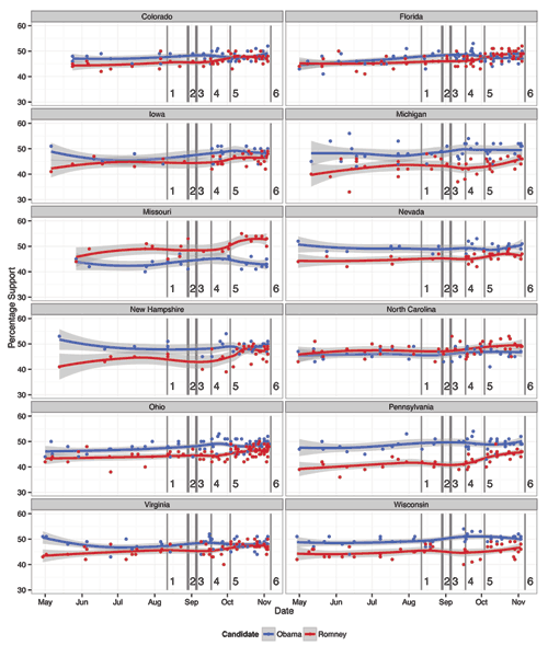 Figure 4. Polling averages for Obama and Romney by swing state. Important events are indicated as follows: (1) Paul Ryan VP selection, (2) Republican National Convention, (3) Democratic National Convention, (4) 47% video leaked, (5) first presidential debate, and (6) Election Day. The overall trends in polling are shown using a loess smoother. The gray bands surrounding the curves are confidence bands representing plausible values of percentage support for each candidate.