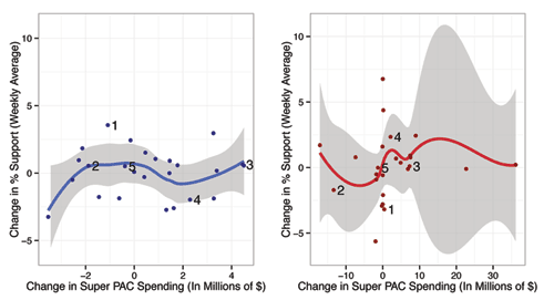 Figure 7. Change in polling over change in spending by candidate. Important events are indicated as follows: (1) Paul Ryan VP selection, (2) Republican National Convention, (3) Democratic National Convention, (4) 47% video leaked, and (5) first presidential debate. We include a loess smoother to highlight a relationship between change in support and change in spending. Again, the gray bands surrounding the curves indicate uncertainty in the smoothing curve.