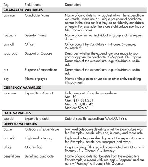 Table 1—Description of Spending Data Fields
