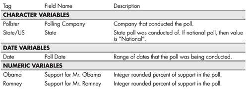 Table 2—Description of Polling Data Fields