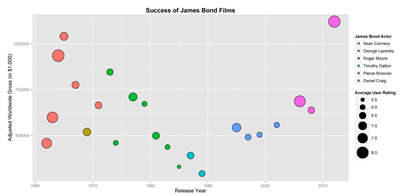 Figure 1. Bubble plot showing the adjusted worldwide gross of James Bond films by the year they were released