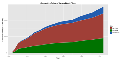 Figure 2. Stacked area chart of cumulative sales of the James Bond films