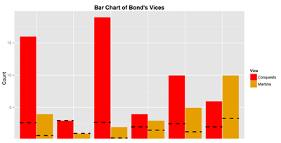 Figure 3. Bar chart showing total number of martinis and conquests by Bond actor. Dashed lines represent the mean for that actor.