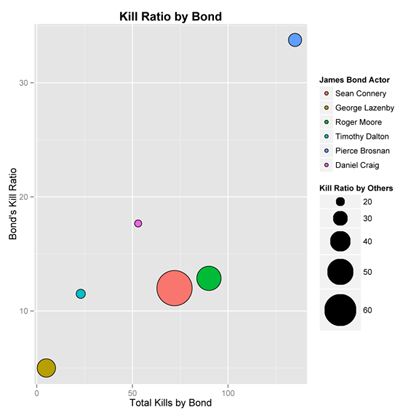 Figure 4. Bubble plot of each Bond actor's kill ratio (i.e., average kills per film) versus his total kills. The area of the bubbles is proportional to the kill ratio by others in the corresponding films.