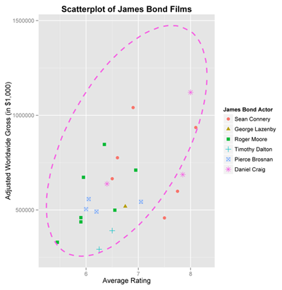 Figure 5. Scatterplot of the adjusted sales versus average rating for the James Bond films. The 95% prediction ellipse for the next James Bond film starring Daniel Craig is overlaid.