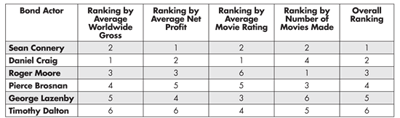 Table 2—Rankings of the James Bond Actors by Different Variables