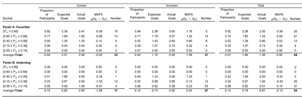 Table 4—2010 FIFA World Cup: Examining Optimism Bias by Prediction Accuracy and Team