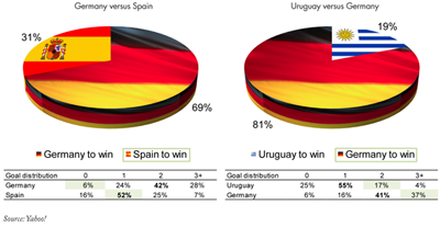 Figure 2. World Cup knock-out stages: The distribution of match outcome predictions on Yahoo! Eurosport Fantasy Sports World Football 2010