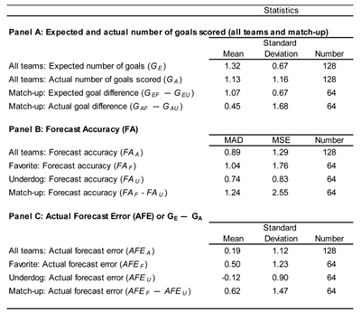 Table 3—2010 FIFA World Cup: Estimating Optimism Bias