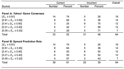 Table 5—2010 FIFA World Cup: Prediction Accuracy Using Spread Prediction Rule