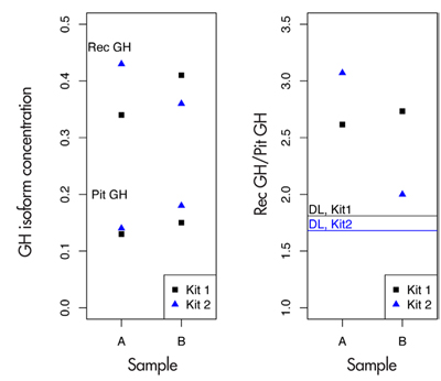 Figure 1. hGH test results of Andrus Veerpalu. The horizontal lines in the right panel indicate the decision limits in the ratio for kits 1 and 2.