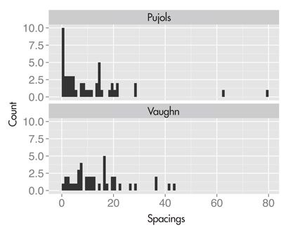 Figure 1. Histograms of spacings between home runs for the 2009 Albert Pujols and the 1998 Mo Vaughn. Pujols's spacings indicate more streakiness by the large number of zero spacings and several large spacings.