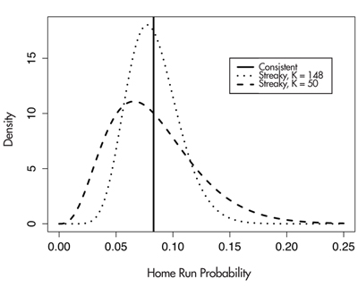 "Figure 2. Distributions of home run probabilities under consistent and two streaky models.  If Albert Pujols is truly consistent, then his probability of hitting a home run on every at-bat is a constant value (here assumed to be 0.083). In contrast, under the ""K = 148"" streaky model, the home run probabilities during the season vary around the value 0.083, and the ""K = 50"" model indicates even more variability about the value 0.083."