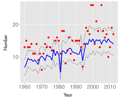 Figure 3. The blue line represents the mean number of predicted streaky hitters (using our Bayes factor measure) for each baseball season from 1960 through 2012 if each player had a constant season home run probability. The dotted lines present error bars (the mean plus and minus the standard deviation) for these predictions. The dots represent the actual number of streaky home run hitters for these seasons. Since the dots generally fall in the right tail of the predictive distribution, this indicates we are observing more streakiness than one would predict by chance.