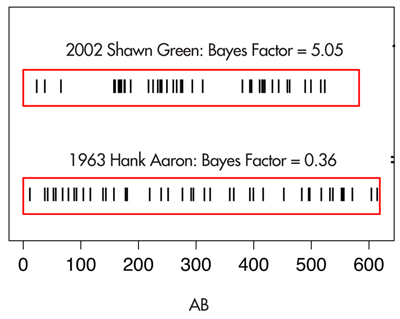 Figure 4. Plots of the location of at-bats of the home runs hit during Shawn Green's streaky 2002 season and Hank Aaron's consistent 1963 season