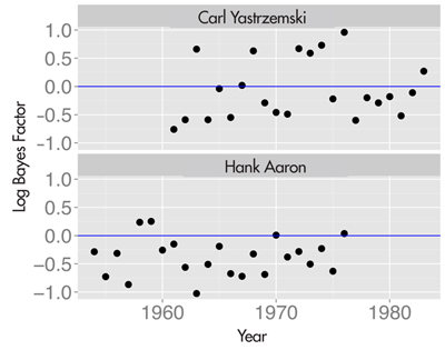 "Figure 5. The log Bayes factor in support of streakiness for the home run data of Carl Yastrzemski (top) and Hank Aaron (bottom) for all seasons of their careers. ""Yaz"" displayed a pattern of streaky hitting during the middle of his career; in contrast, ""Hammerin' Hank"" had a consistent pattern of hitting home runs during his career."