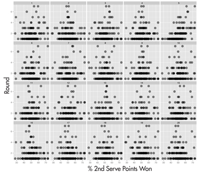 Figure 3. Lineup of round reached against % second serve points won. Which plot is the most different?
