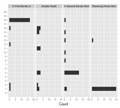 Figure 5. Responses from audience members for each of the lineups in Figures 1–4. The picks were definitive for % first serves in, % second serves won, and receiving points won. This says the association between round achieved and these three statistics is very strong, and they are important for being successful in the tournament. For double faults, it is more of a mixed bag. The actual data plot is one of the selected plots, but clearly people saw structure in some of the null plots as well. The relationship between double faults and success in the tournament is much weaker, although still important.