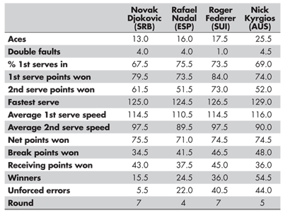 Table 1—Statistics for the Top Players in the World and Nick Kyrgios, Averaged for the Frst Two Rounds of Wimbledon
