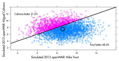 Figure 2. Joint distribution of openWAR for Mike Trout vs. Miguel Cabrera, 2012. We note that in about 68% of 3,500 simulated seasons, Trout produced a higher WAR than Cabrera.