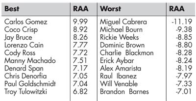 Table 2—2013 Fielding RAA Leaders