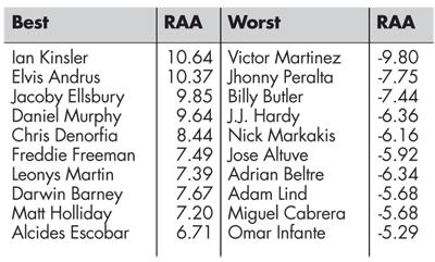 Table 3—2013 Baserunning RAA Leaders