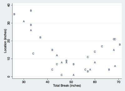 Figure 1. Scatterplot of Knee Distance (Location) versus Total Break. The plotting symbol denotes the pitcher.