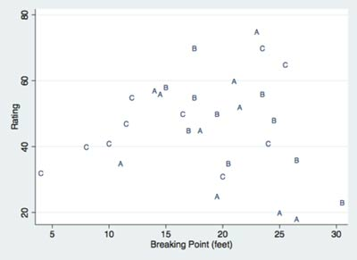 Figure 2. Scatterplot of Rating versus Breaking Point. The plotting symbol denotes the pitcher.