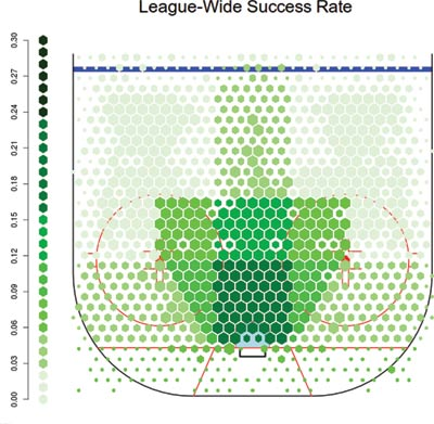 Figure 1. The success rate of taking shots in the NHL from each position on the ice, binned by general shooting region. Note that the 'home plate' area in the middle shows a dramatically higher success probability; this is an area that many analysts describe as the 'scoring chance' area.