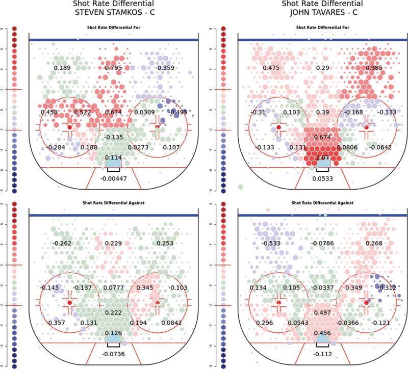 Shooting rates for the Lightning when Steven Stamkos is on the ice (