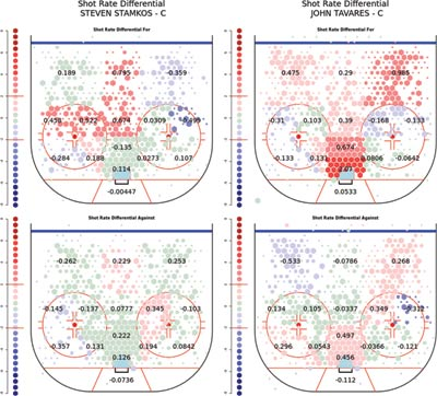 Figure 5. Shooting rates for the Lightning when Steven Stamkos is on the ice (left), and for the New York Islanders when John Tavares is on the ice. A difference in approach is clear: more higher-quality shots taken by Stamkos drive Lightning team scoring, compared to a larger number of average-quality shots driving Tavares's style of play.