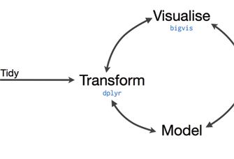 Figure 1. Statistical data analysis cycle  (Source: http://bit.ly/bigrdata4)