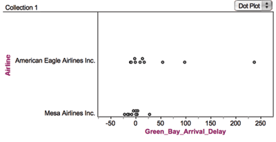 "Figure 5. Fathom software display of sample airline delays data for a city pair used in the ""Judging Airlines"" MEA (model eliciting activity)"