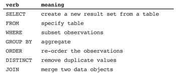 Table 1—Key Operators to Support Data Management and Manipulation in SQL (Structured Query Language)