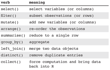 Table 2—Key Verbs in dplyr and tidyr to Support Data Management and Manipulation